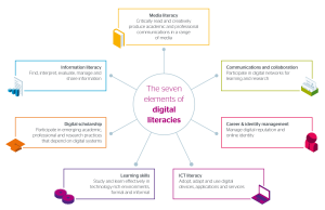 JISC 7-elements of digital capabilities